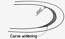 Images showing curve