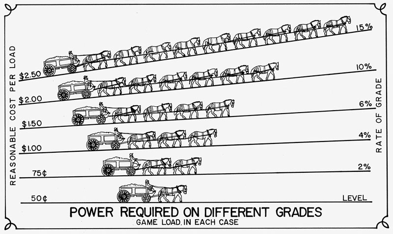 A grade and power chart