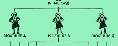 Diagram shows how an initial case of disease could spread to other prostitutes easily & become wide spread in the community.