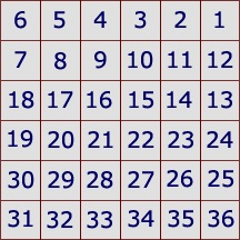 Grid with numbers 1 through 36 starting in the upper right corner and wrapping around in rows ending in number 36 in lower right