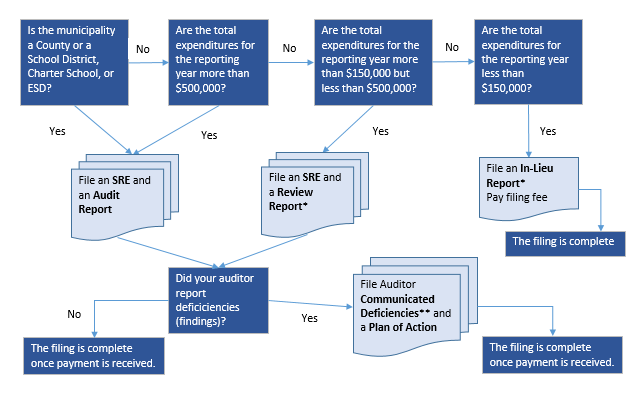 A flow chart to help make decisions about which forms a municipality should file.