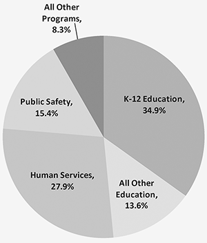 Pie chart: Public Safety 11.9%, Human Services 25.7%, other education 10.9%, K-12 education 38.6%, other programs 12.9%