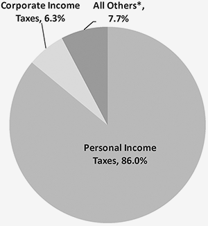 Pie chart: personal income taxes 87.6%, Corporate income taxes 6.4%, All others 6%