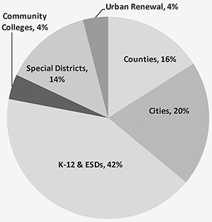 Pie chart shows 4% taxes community college, 14% special districts, 4% urban renewal, 16% counties, 20% cities, 42% K-12 & ESDs